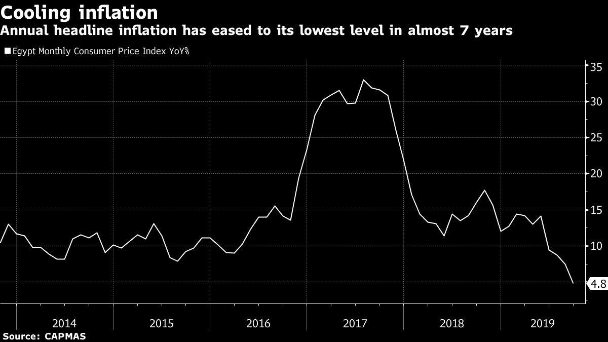 inkl - Bloomberg - Real Rate Outlier Egypt Overtakes Turkey After Inflation  Tumbles